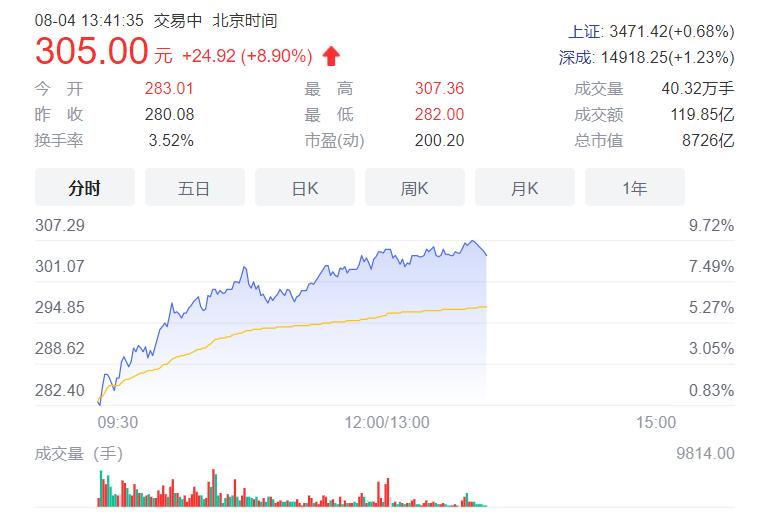 比亚迪汉推506km版硬磕特斯拉降价,市值逼近万亿创新高