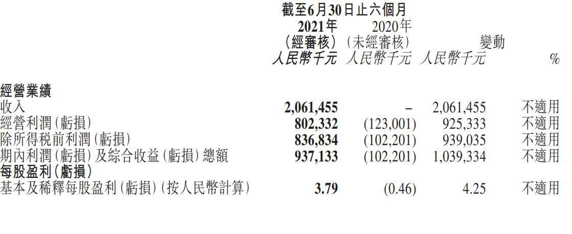 康希诺生物任命王靖为首席商务官及副总经理 罗樨为CFO