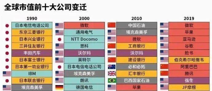 轉:全球市值TOP10大公司30年的變遷